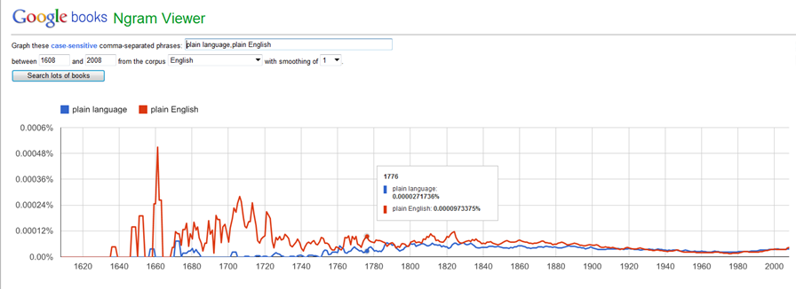 Why hasn't plain language become the norm? (2/4)