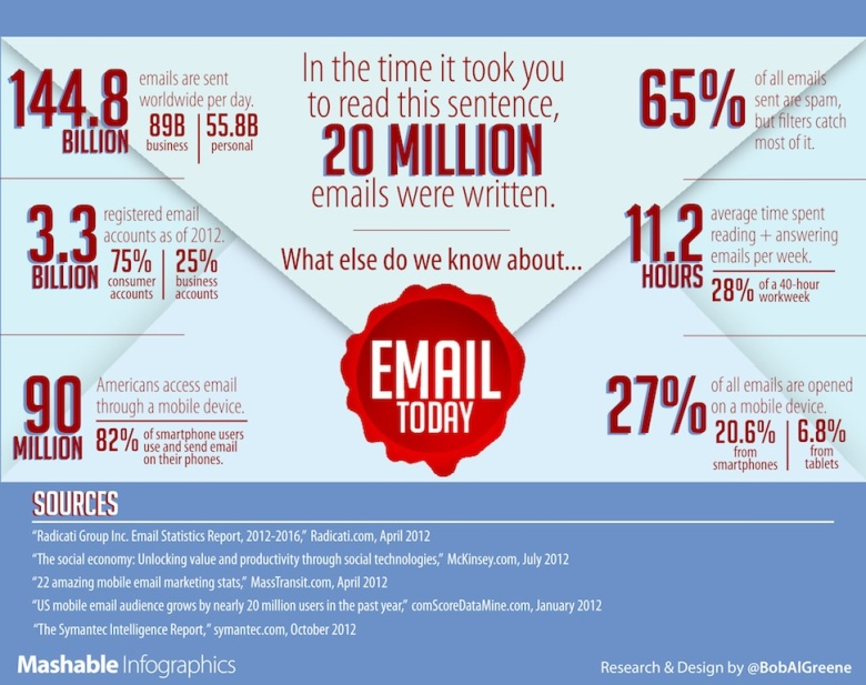 email today by BobAlGreene