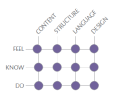 Simplification Centre Criteria