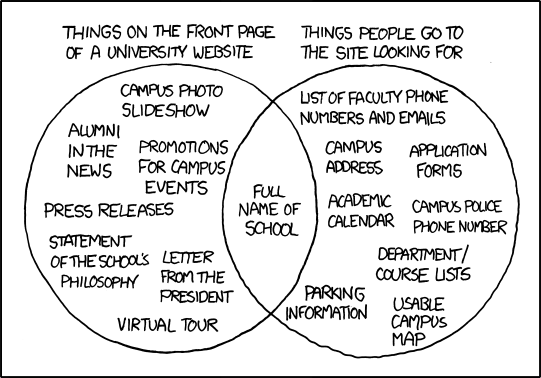 Credit to xkcd: the webcomic