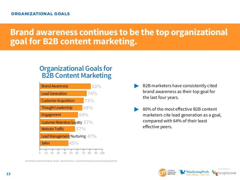 Content Marketing Goals 2014