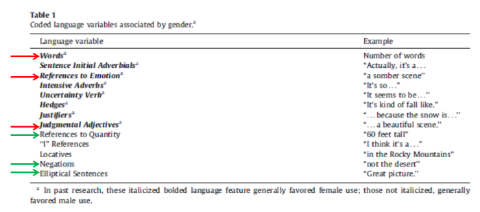 linguistic features by gender