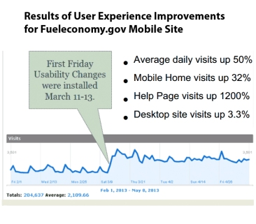fueleconomy-user-experience-improvements-results